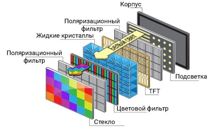 Строение IPS экранов