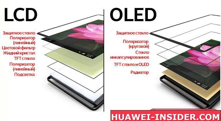 Сравнение дисплеев LCD и OLED на смартфонах